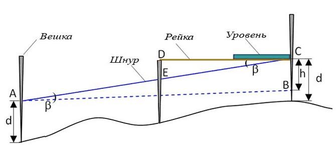 угол наклона рельефа